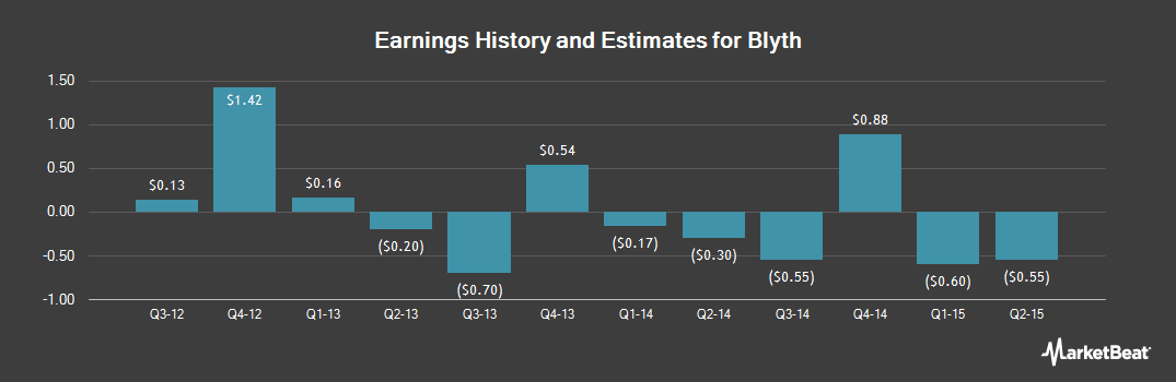 Earnings by Quarter for Blyth (NYSE:BTH)