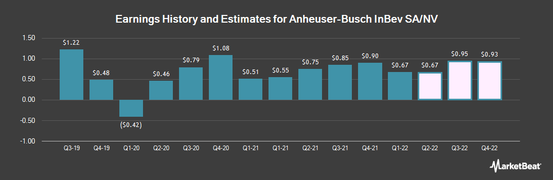 Earnings by Quarter for Anheuser-Busch Inbev SA (NYSE:BUD)