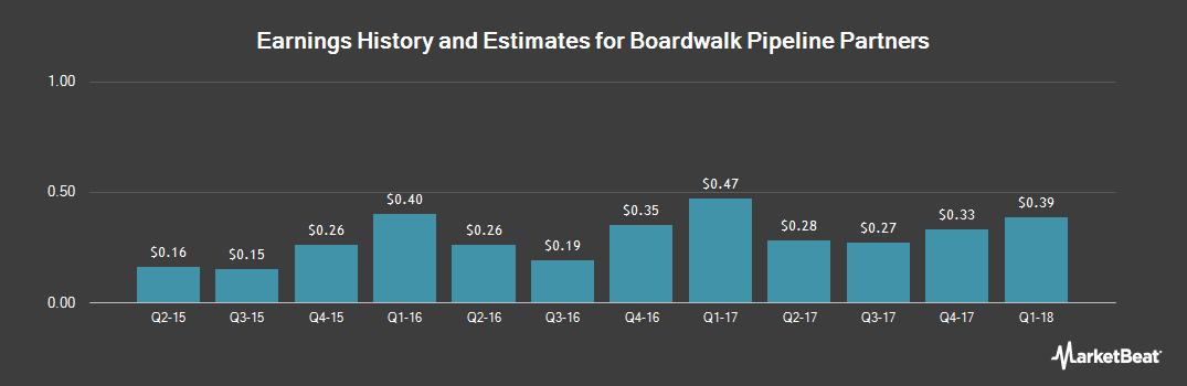 Earnings by Quarter for Boardwalk Pipeline Partners (NYSE:BWP)