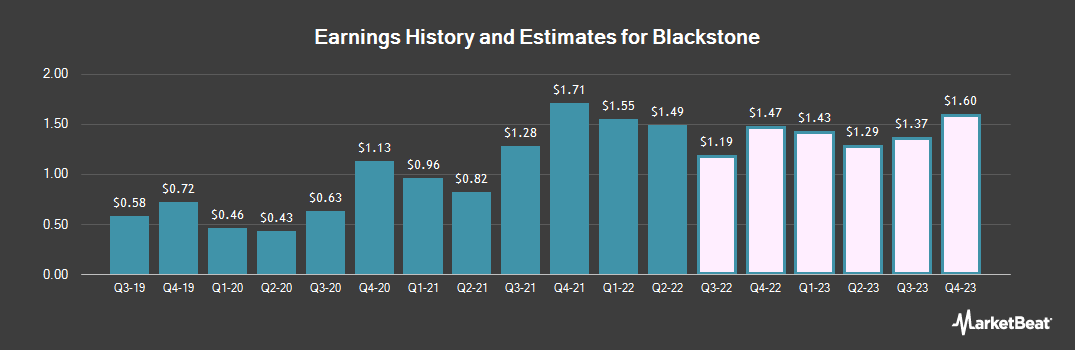 Earnings by Quarter for Blackstone Group LP (NYSE:BX)