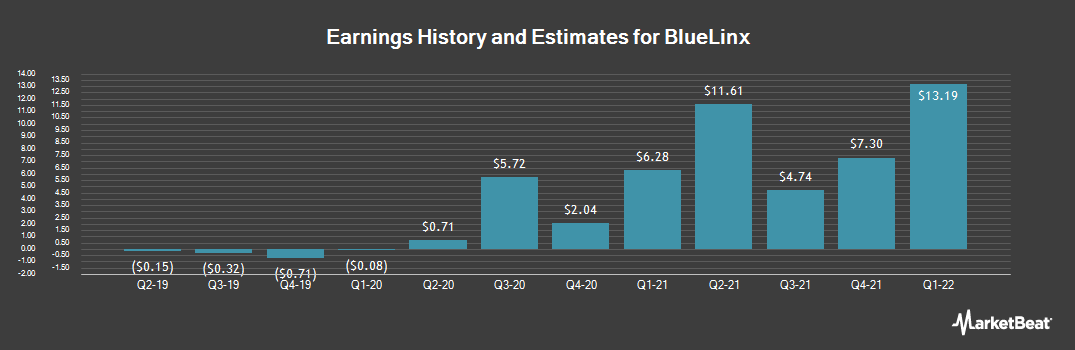 Earnings by Quarter for BlueLinx Holdings (NYSE:BXC)