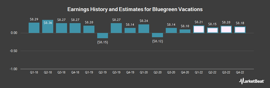 Earnings by Quarter for Bluegreen Vacations Unlimited (NYSE:BXG)