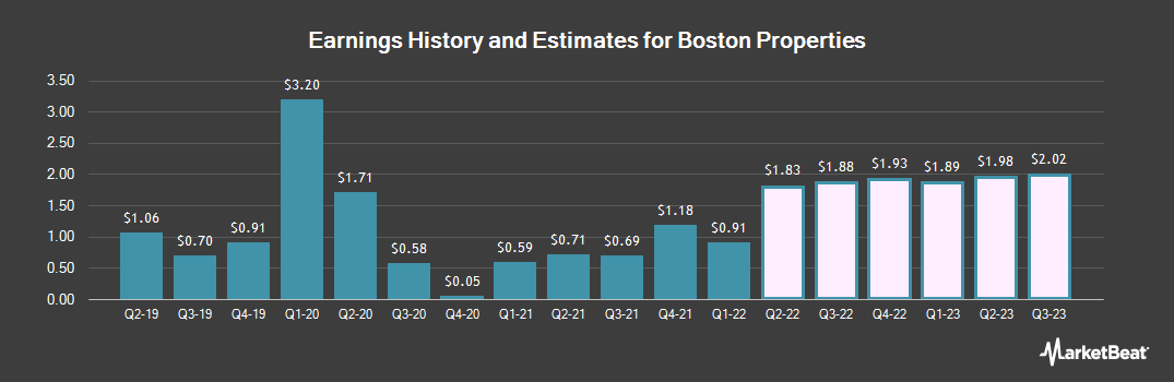 Earnings by Quarter for Boston Properties (NYSE:BXP)