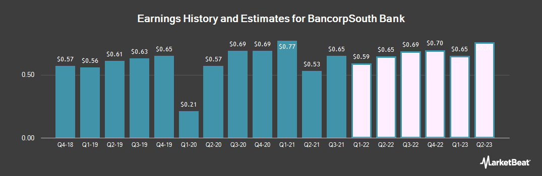 Earnings by Quarter for BancorpSouth Bank (NYSE:BXS)