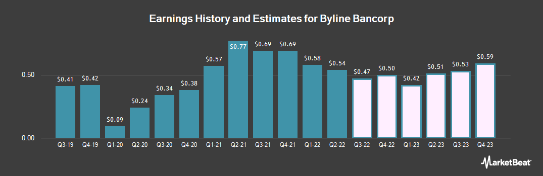 Earnings by Quarter for Byline Bancorp (NYSE:BY)
