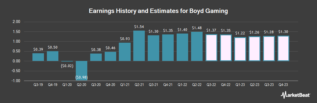 Earnings by Quarter for Boyd Gaming (NYSE:BYD)