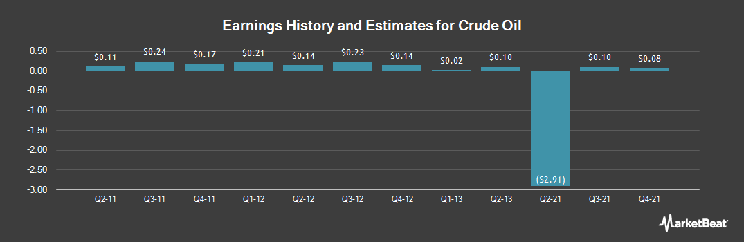 Earnings by Quarter for Boise (NYSE:BZ)