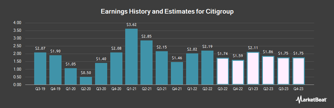 Earnings by Quarter for Citigroup (NYSE:C)