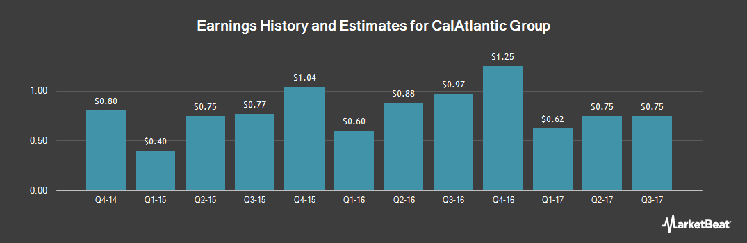 Earnings by Quarter for CalAtlantic Group (NYSE:CAA)