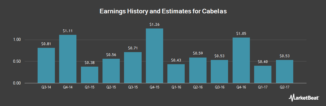 Earnings by Quarter for Cabela`s (NYSE:CAB)
