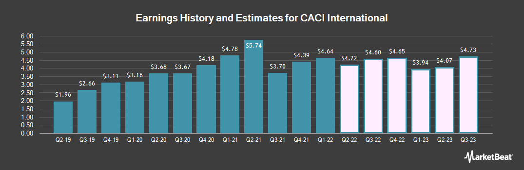 Earnings by Quarter for CACI (NYSE:CACI)