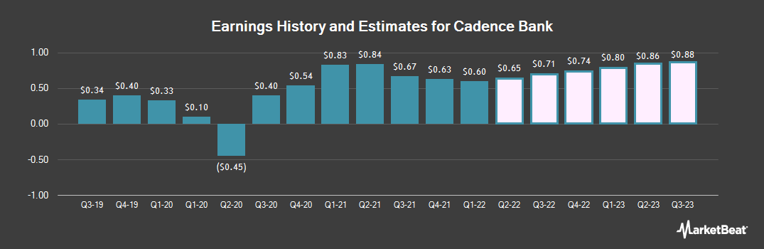 Earnings by Quarter for Cadence Bancorp (NYSE:CADE)