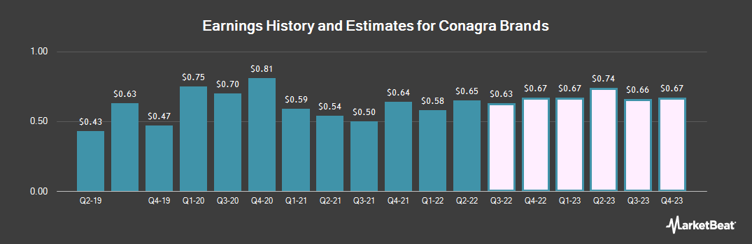 Earnings by Quarter for ConAgra Foods (NYSE:CAG)