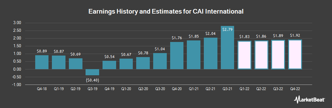 Earnings by Quarter for CAI International (NYSE:CAI)