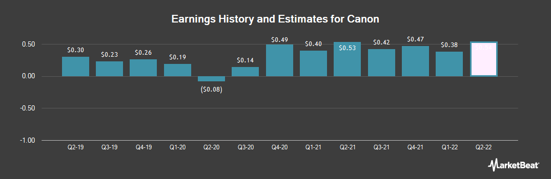 Earnings by Quarter for Canon (NYSE:CAJ)