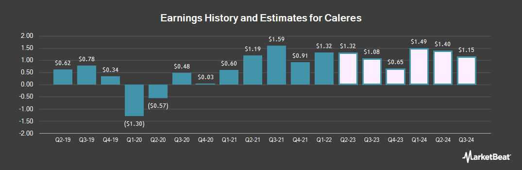 Earnings by Quarter for Caleres (NYSE:CAL)