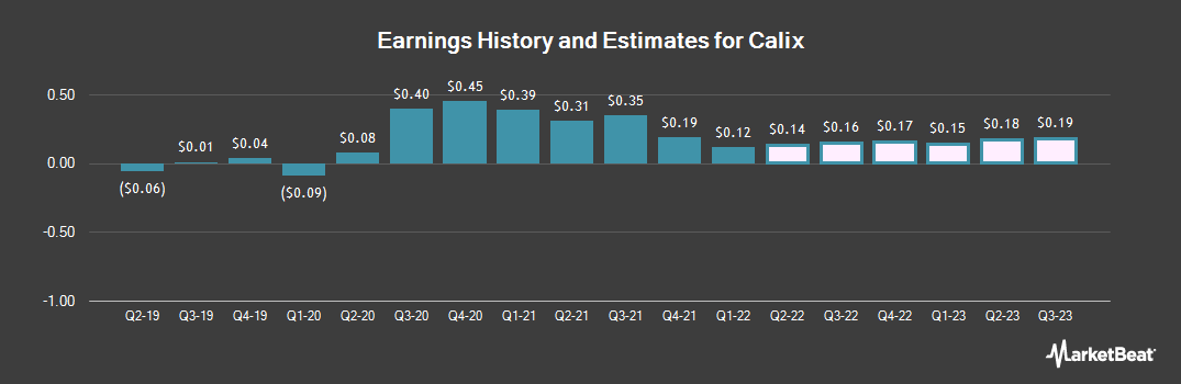 Earnings by Quarter for Calix (NYSE:CALX)