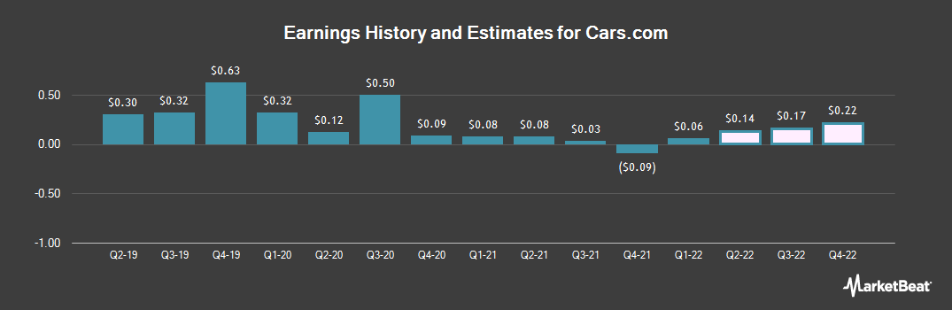 Earnings by Quarter for Cars.com (NYSE:CARS)