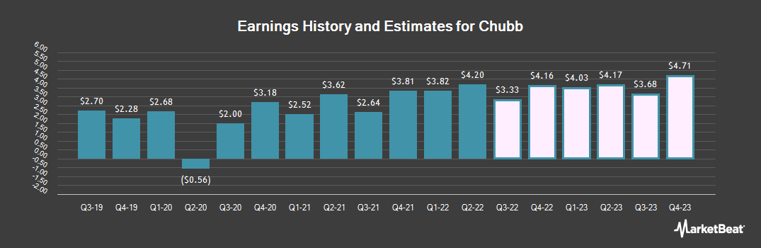 Earnings by Quarter for Chubb (NYSE:CB)