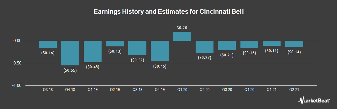 Earnings by Quarter for Cincinnati Bell (NYSE:CBB)