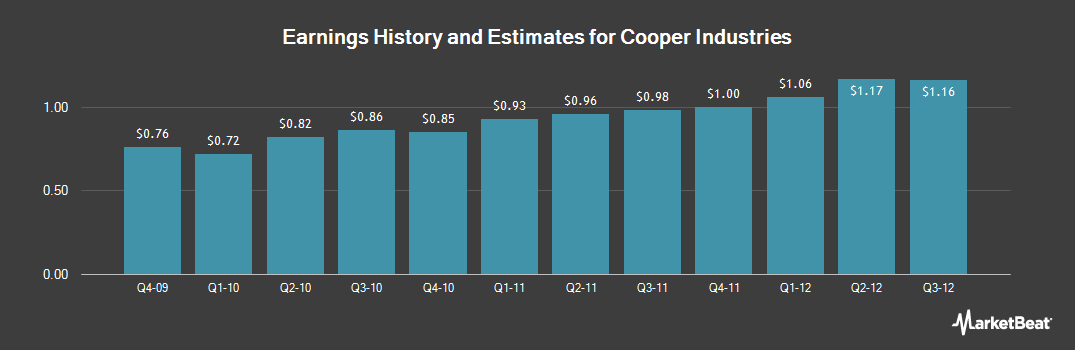 Earnings by Quarter for Cooper Industries (NYSE:CBE)