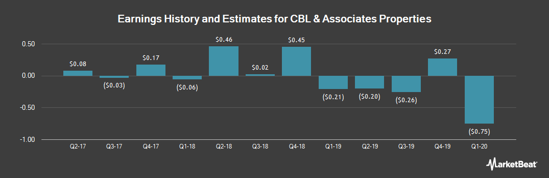 Earnings by Quarter for CBL & Associates Properties (NYSE:CBL)