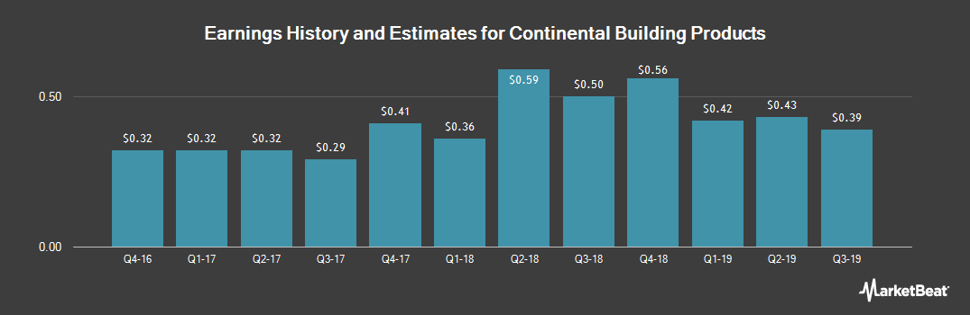 Earnings by Quarter for Continental Building Products (NYSE:CBPX)