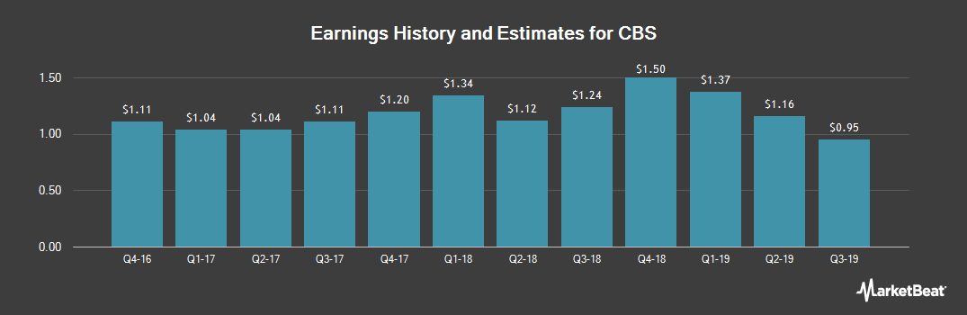 Earnings by Quarter for CBS (NYSE:CBS)