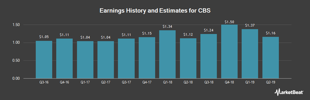 Earnings by Quarter for CBS Corporation (NYSE:CBS.A)
