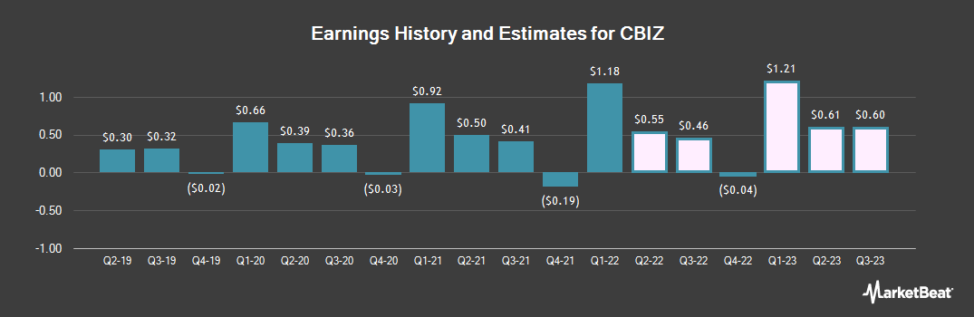 Earnings by Quarter for CBIZ (NYSE:CBZ)