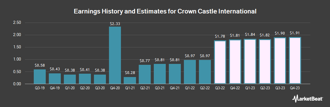 Earnings by Quarter for Crown Castle International Corporation (NYSE:CCI)
