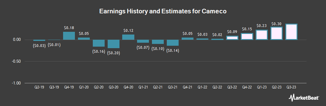Earnings by Quarter for Cameco Corp (NYSE:CCJ)