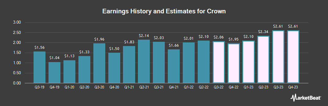 Earnings by Quarter for Crown Holdings (NYSE:CCK)