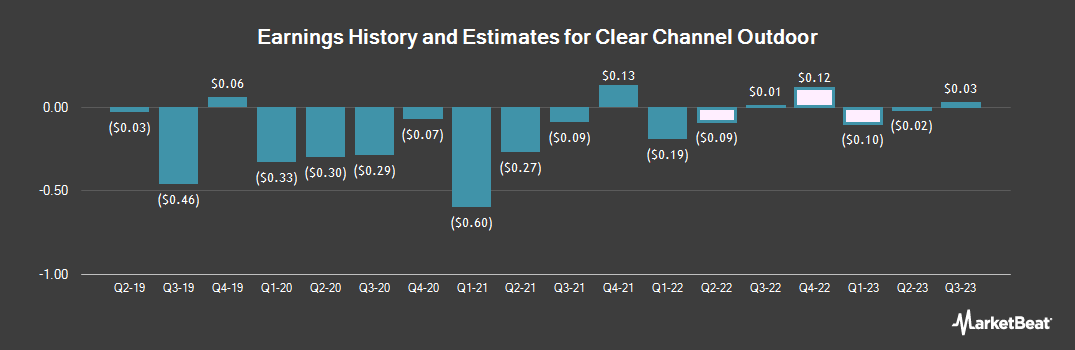 Earnings by Quarter for Clear Channel Outdoor Holdings (NYSE:CCO)
