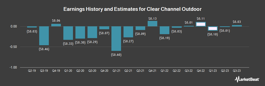 Earnings by Quarter for Clear Channel Outdoor (NYSE:CCO)