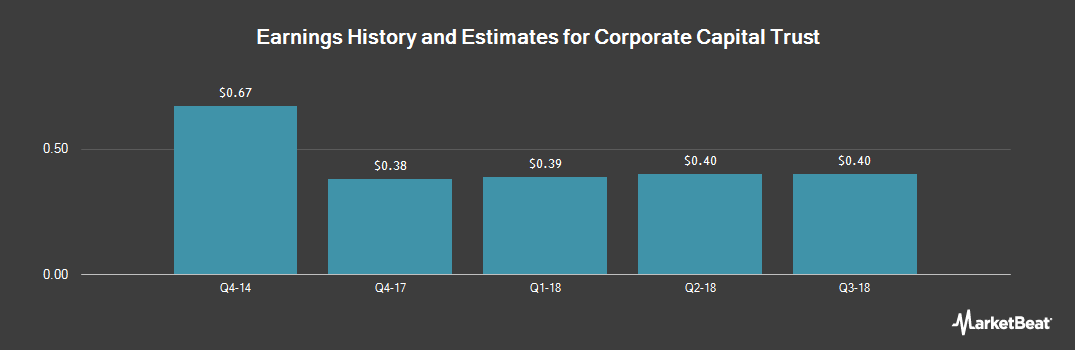 Earnings by Quarter for Corporate Capital Trust (NYSE:CCT)