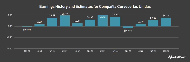 Earnings by Quarter for Compania Cervecerias Unidas, S.A. (NYSE:CCU)