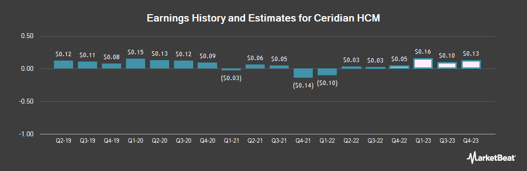 Earnings by Quarter for Ceridian HCM (NYSE:CDAY)