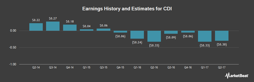 Earnings by Quarter for CDI (NYSE:CDI)