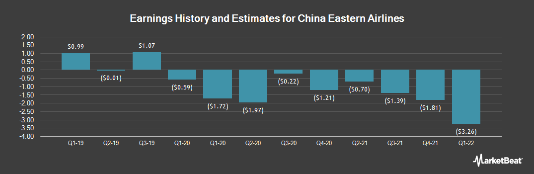 Earnings by Quarter for China Eastern Airlines Corp. Ltd. ADR Class H (NYSE:CEA)