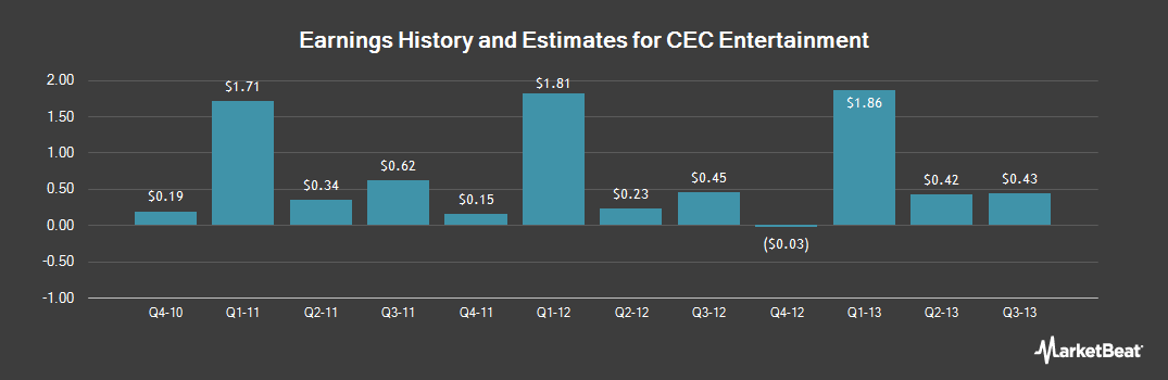 Earnings by Quarter for CEC Entertainment (NYSE:CEC)