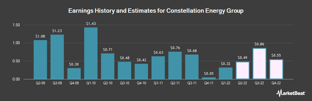 Earnings by Quarter for Constellation Energy Group (NYSE:CEG)