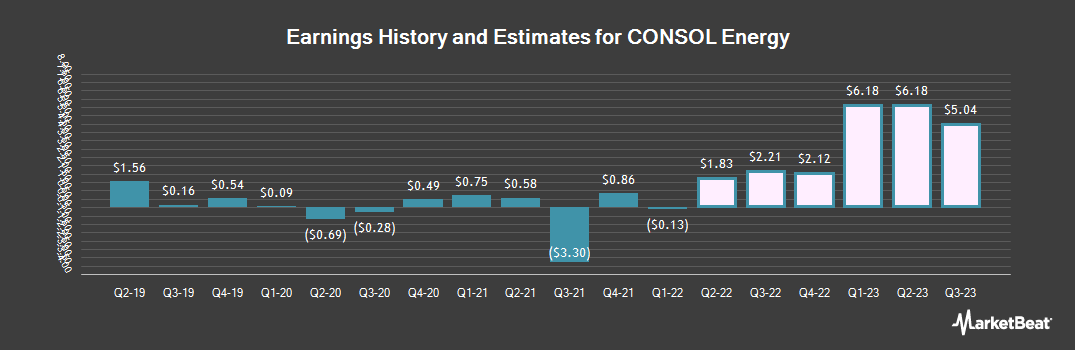 Earnings by Quarter for Consol Energy (NYSE:CEIX)