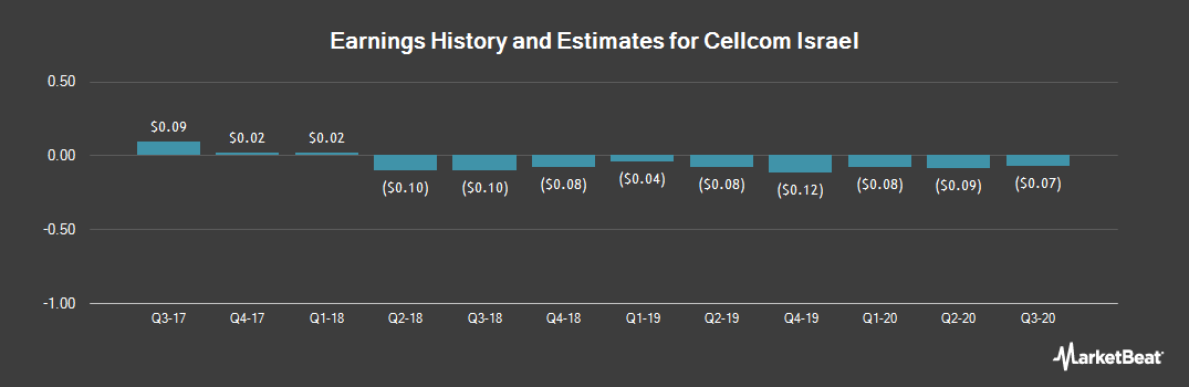 Earnings by Quarter for Cellcom Israel (NYSE:CEL)