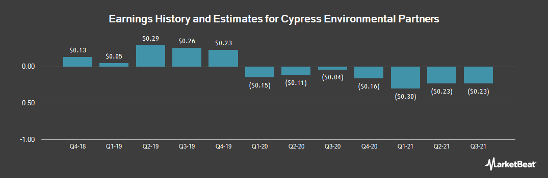 Earnings by Quarter for Cypress Energy Partners LP (NYSE:CELP)