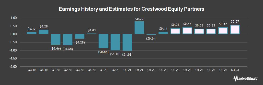Earnings by Quarter for Crestwood Equity Partners LP (NYSE:CEQP)