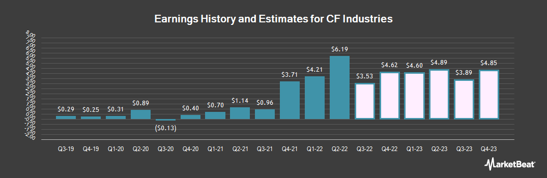 Earnings by Quarter for CF Industries Holdings (NYSE:CF)