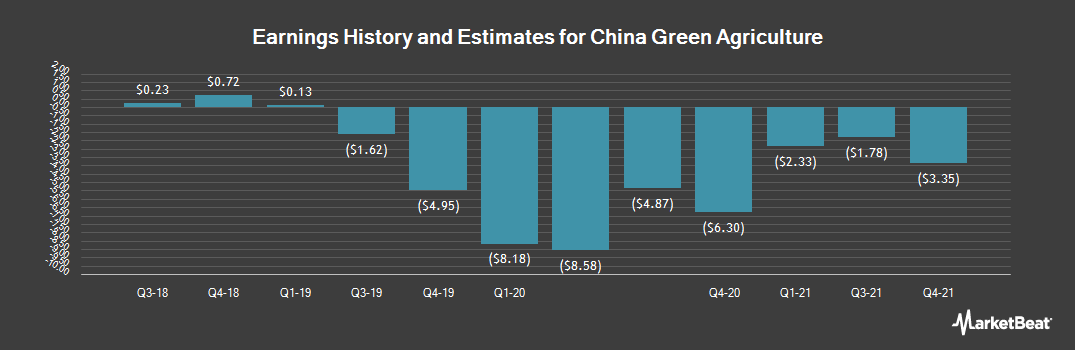 Earnings by Quarter for China Green Agriculture (NYSE:CGA)