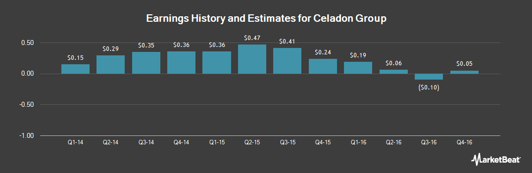 Earnings by Quarter for Celadon Group (NYSE:CGI)