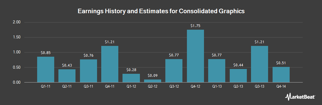 Earnings by Quarter for Consolidated Graphics (NYSE:CGX)